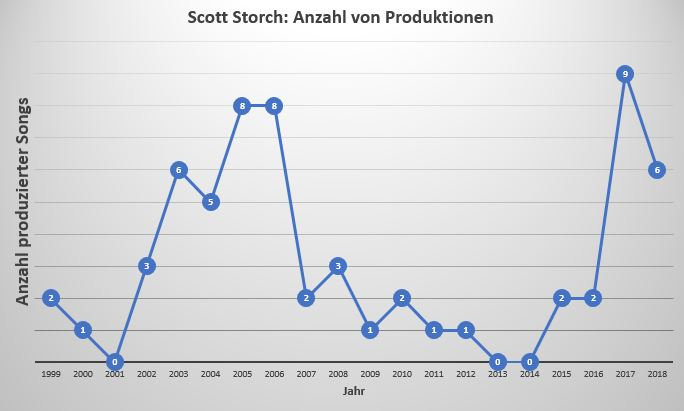 Scott Storch Anzahl der Veröffentlichungen von 1999 bis 2018